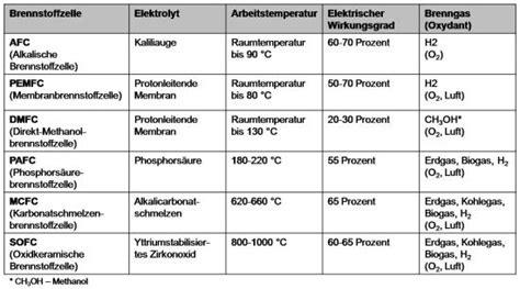 Wirkungsgrad Brennstoffzellenauto by Brennstoffzelle Leistung Arten Prinzip Wirkungsgrad