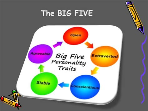 big five personality test the big five model personality test