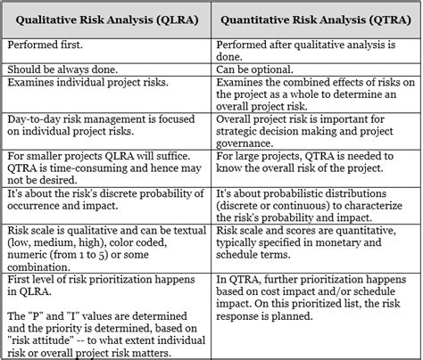 qualitative risk analysis template management yogi pmp prep qualitative risk analysis vs