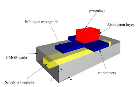 avalanche photodiode coupling photodetector structure the coupling from the photonic wiring si si 3