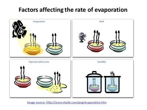 design lab rate of evaporation sublimation and deposition ppt video online download