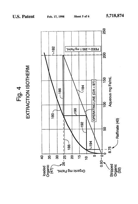 Patent US5718874 - Solvent extraction method of separating