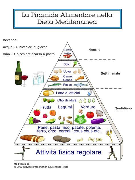 piramide alimentare nutrizionisti per l ambiente 187 archive 187 la piramide
