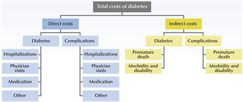 Indirect Cost Template Chapter 3 Diabetes In Canada Facts And Figures From A