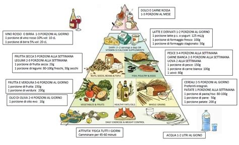 quali alimenti contengono pi ferro piramide alimentare gabriele trento nutrizionista