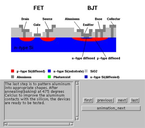 bjt transistor and mosfet bjt fet fabrication applet