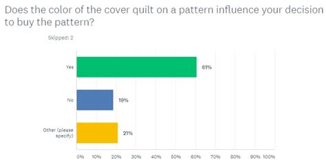 buying pattern questions quilt pattern survey insights quilting jetgirl