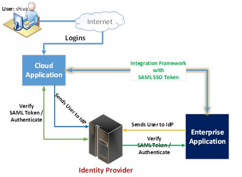 saml architecture diagram saml obiee by shiva molabanti