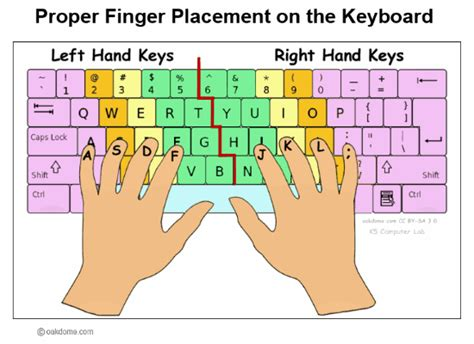 keyboard layout finger position proper finger placement on the keyboard k5 computer lab