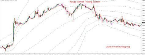 Range Market Trading System   Learn Forex Trading