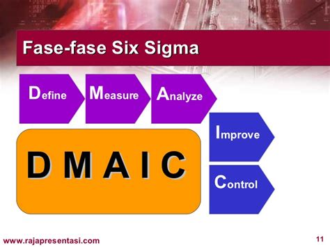 Berapa Sigmat six sigma for managers