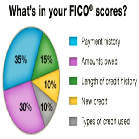 Credit Score Fico Formula How Your Fico Score Is Calculated Georgettemillerlaw