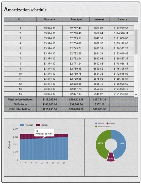 balloon loan payment calculator excel automating work pinterest