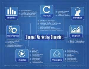 blueprint program funeral marketing blueprint course funeral marketing blueprint
