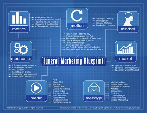 funeral marketing blueprint course funeral marketing
