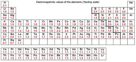 printable periodic table with electronegativity values dynamic periodic table of elements and chemistry user
