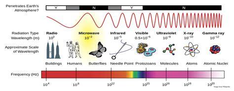 radars work earth observing laboratory