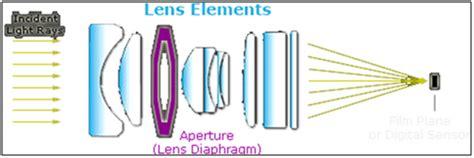 basics understanding camera lenses: a beginners guide