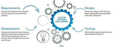 business development and software sales skylabs solution india pvt ltd