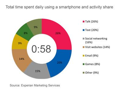 americans spend 58 minutes a day on their smartphones
