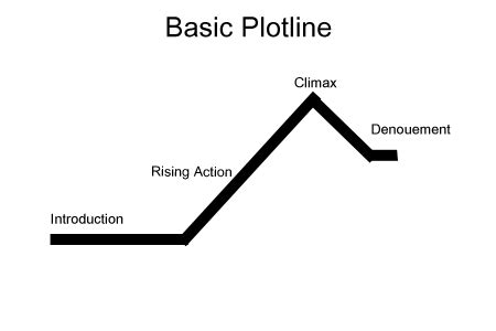 climax pattern theory telling a story is one of the most difficult things to do