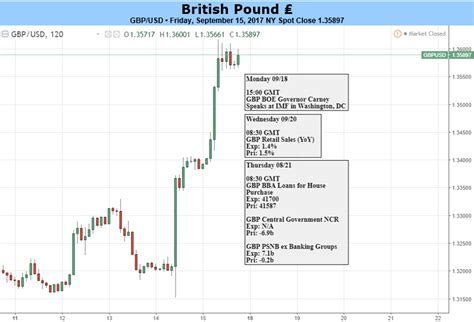 gbp bank gbp the central bank clears the path for rate hikes