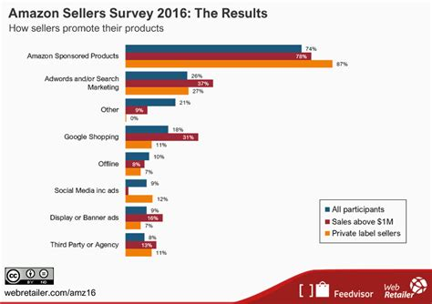 how many sales to amazon amazon sellers survey 2016 the results