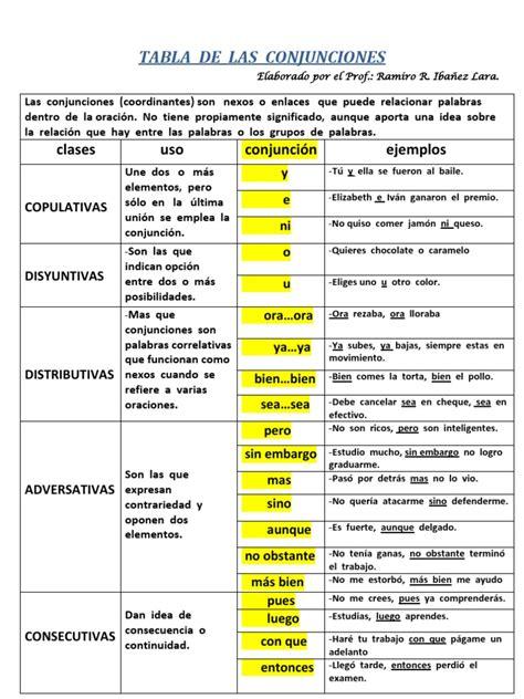 tabla de los food sts tabla de conjunciones