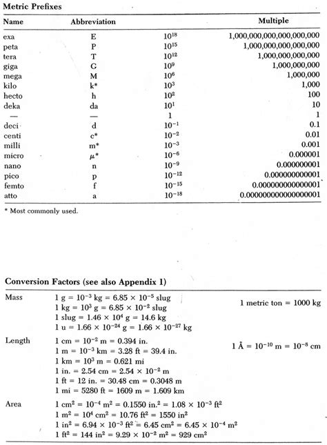 Chemistry Measurements And Calculations Worksheet by Worksheet Chemistry Conversion Worksheets Caytailoc Free