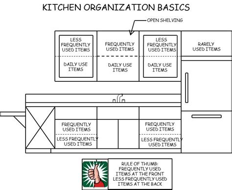 how to arrange your kitchen cabinets how to arrange your kitchen cabinets home design ideas