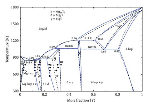 cu al phase diagram essential magnesium alloys binary phase diagrams and their