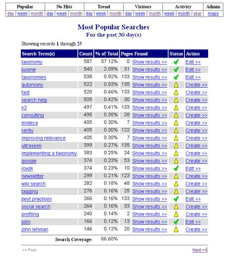 Most Popular Search Interpreting Your Search Activity Reports New Idea Engineering