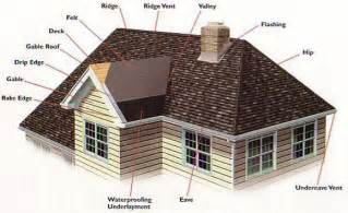 What Is A Hip Roof difference between gable roof and hip roof