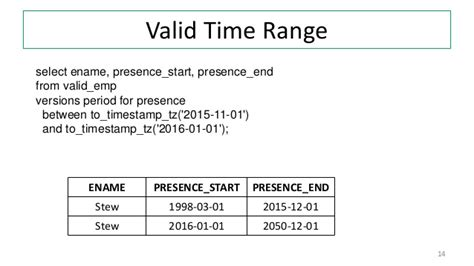 sys extract utc oracle 12c sql date ranges