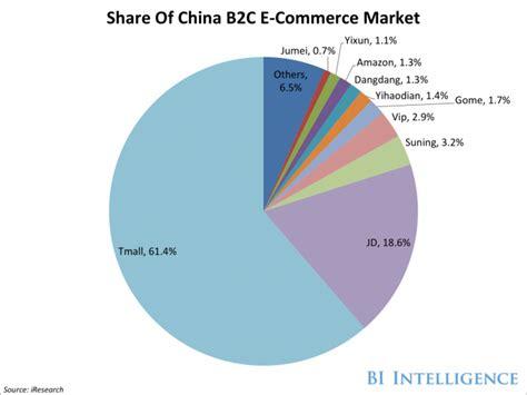 alibaba market why alibaba will reach 1 trillion before amazon amazon