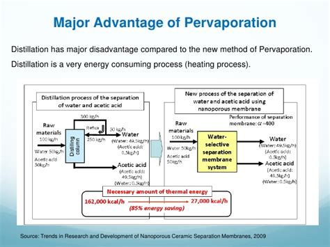 membranes for pervaporation