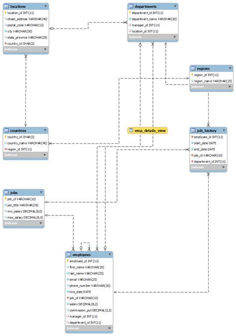 hr schema tables data hr schema for mysql and db andreinc