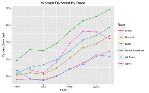 divorce rate 2016 divorce rates among women by race and income history 90