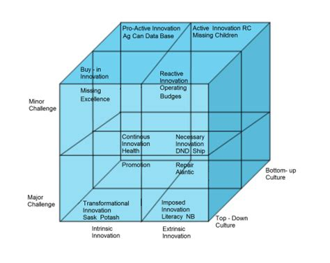 what pattern of organization describes a shift in time patterns of organization powerpoint free patterns