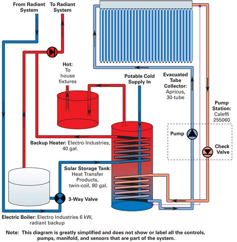 Water Heater Solar System schematic of water in floor heating system schematic