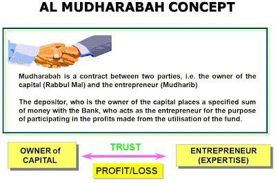 cara membuat judul skripsi perbankan syariah skripsi perbankan syariah tentang mudharabah referensi