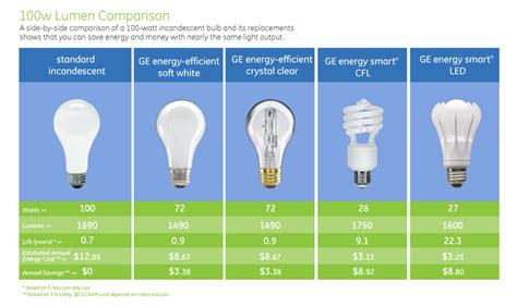 Led Light Bulb Ratings A 7 Watt Led Light Emitting Diode Will Produce The Equivalent Amount Of Light Lumens As A 60