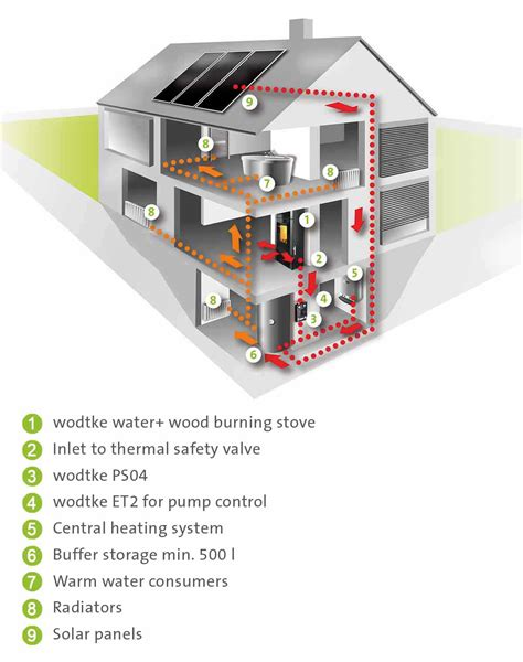 Wood Systems Integration Mba by Momo Water