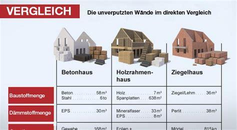 Bauen Mit Beton by Beton Holz Oder Ziegel