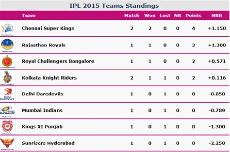 Ipl T20 Points Table by Ipl 2015 Ipl 8 Points Table View Ipl Live Score Top Of