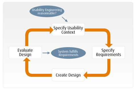 Usability Engineer by What Is A Usability Engineer