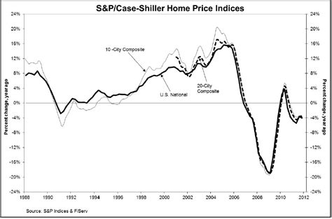 Shiller Home Price Index by Economist Shiller Warns Of Gainesville Coins News