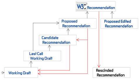 W3c Table Draft Introduction To W3c Process