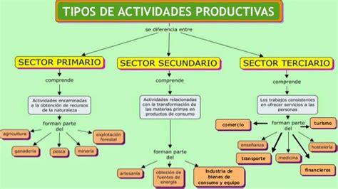 cadenas sociales productivas actividades productivas de tacna
