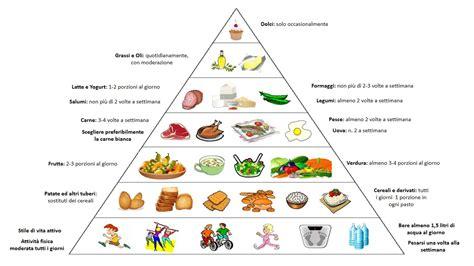 l alimentazione in malattia di parkinson l alimentazione pu 242 rappresentare